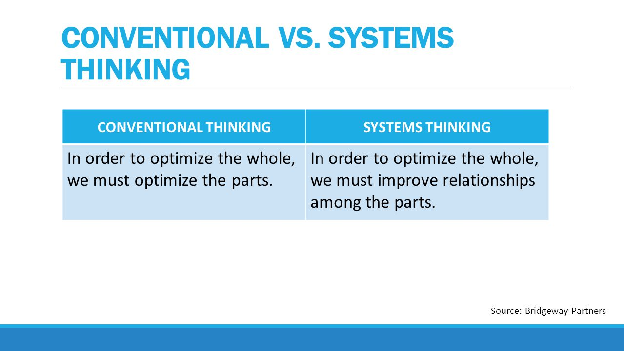 CONVENTIONAL THINKINGSYSTEMS THINKING In order to optimize the whole, we must optimize the parts.