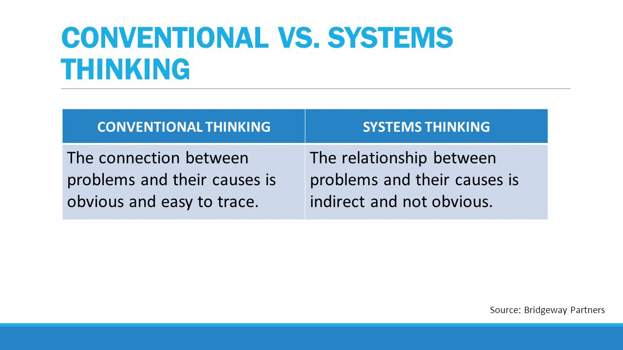 CONVENTIONAL THINKINGSYSTEMS THINKING Others, either within our outside our organization, are to blame for our problems and must be the ones to change.