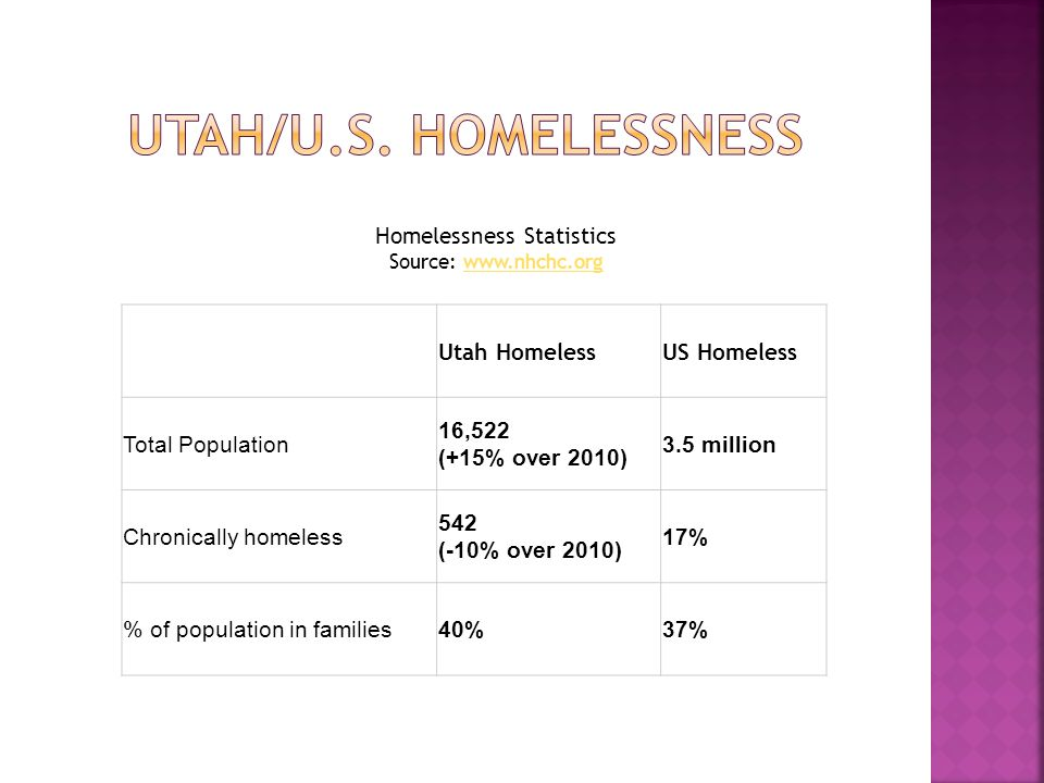 Utah HomelessUS Homeless Total Population 16,522 (+15% over 2010) 3.5 million Chronically homeless 542 (-10% over 2010) 17% % of population in families40%37% Homelessness Statistics Source: www.nhchc.orgwww.nhchc.org