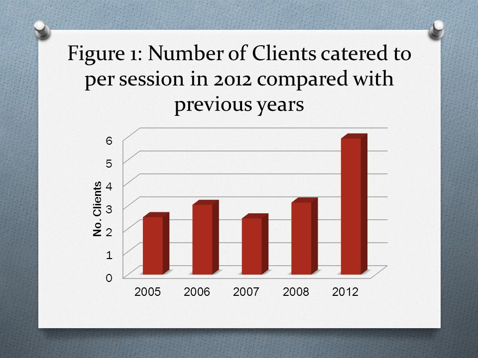 Figure 1: Number of Clients catered to per session in 2012 compared with previous years