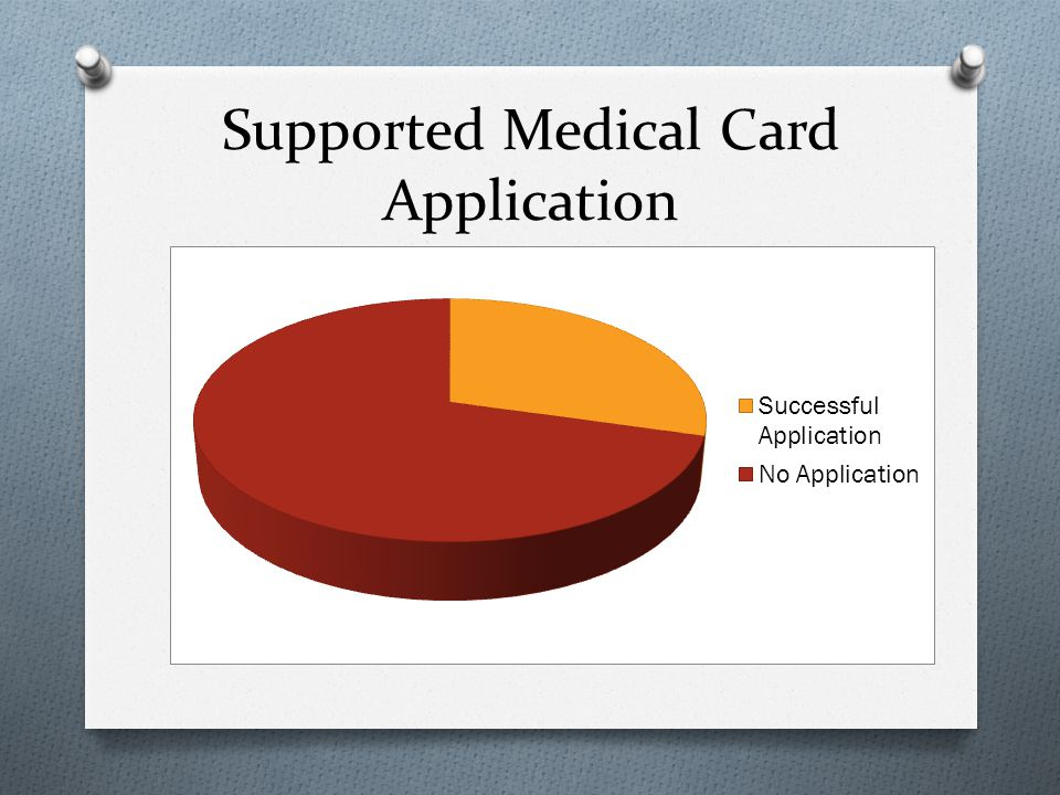 Supported Medical Card Application
