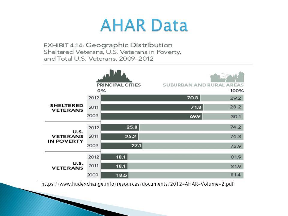 https://www.hudexchange.info/resources/documents/2012-AHAR-Volume-2.pdf