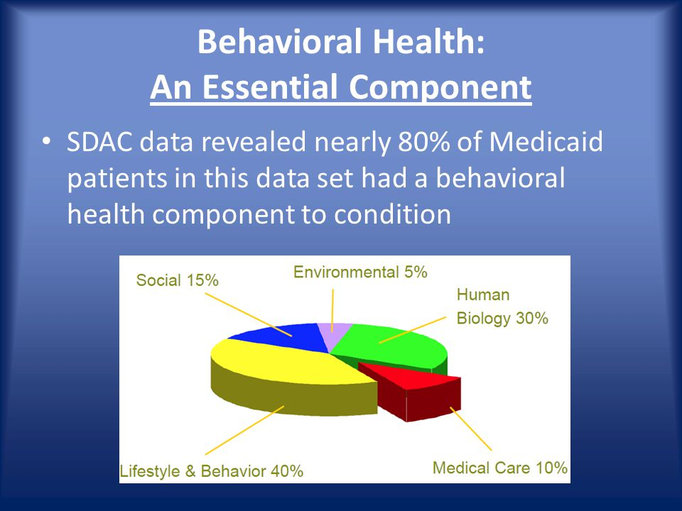 Behavioral Health: An Essential Component SDAC data revealed nearly 80% of Medicaid patients in this data set had a behavioral health component to condition