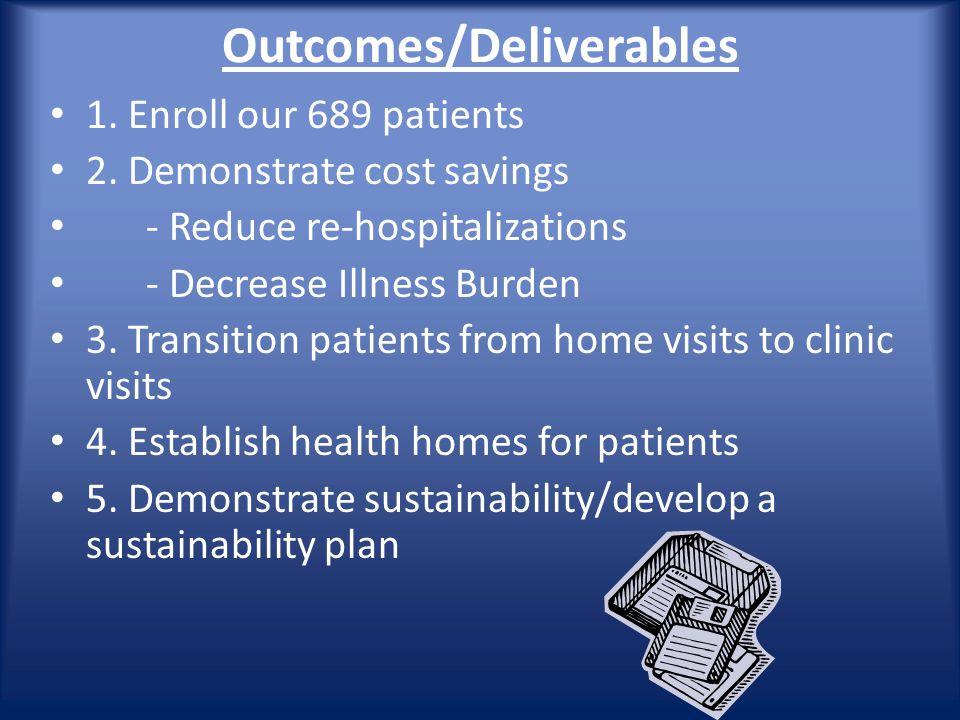 Outcomes/Deliverables 1. Enroll our 689 patients 2.
