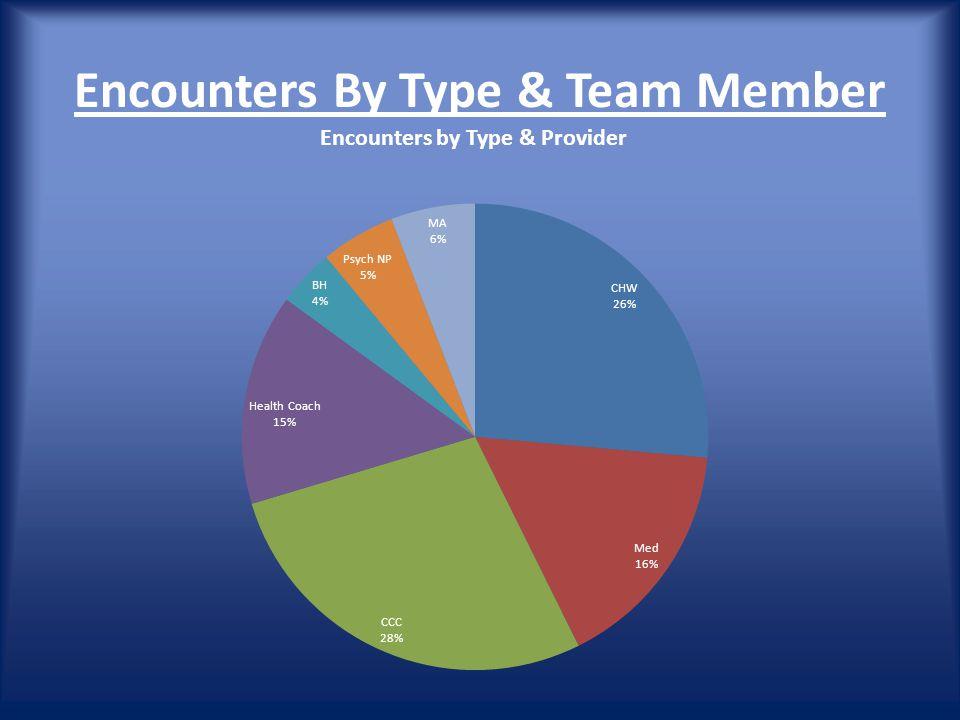 Encounters By Type & Team Member