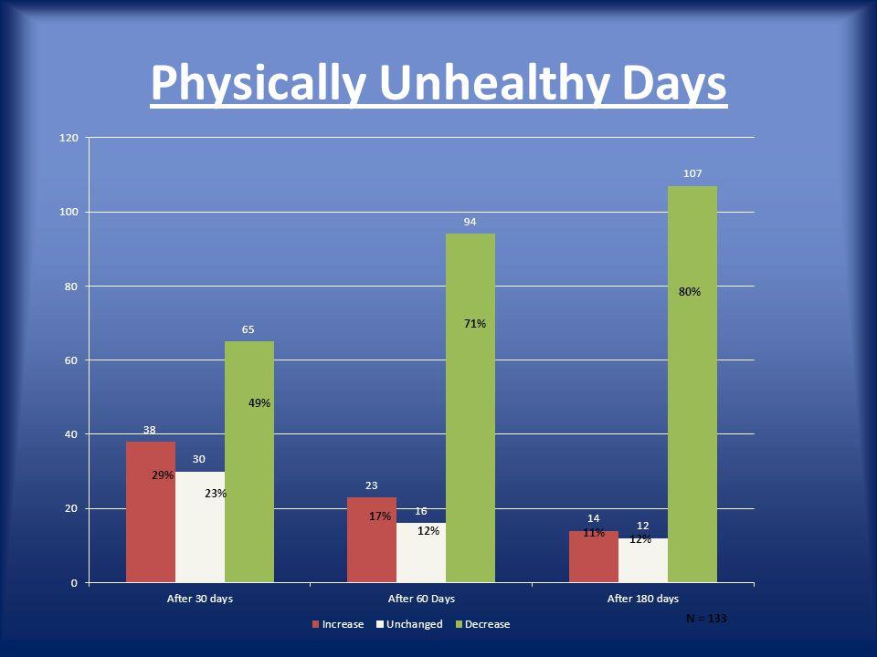 Physically Unhealthy Days