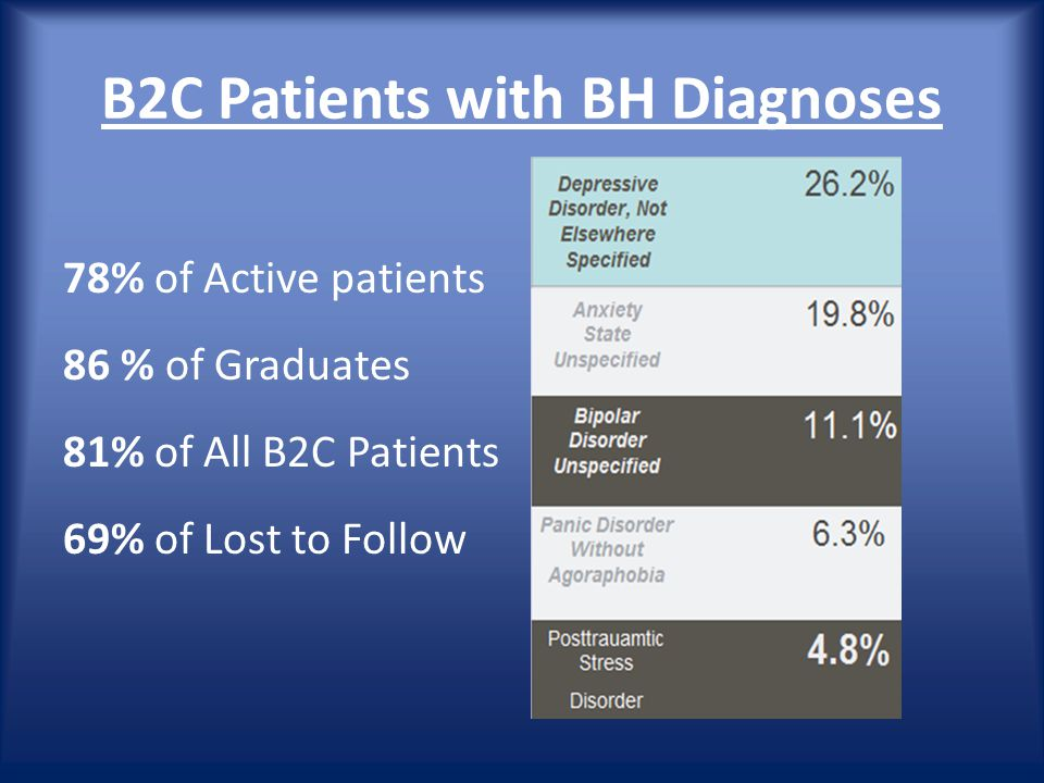 B2C Patients with BH Diagnoses 78% of Active patients 86 % of Graduates 81% of All B2C Patients 69% of Lost to Follow