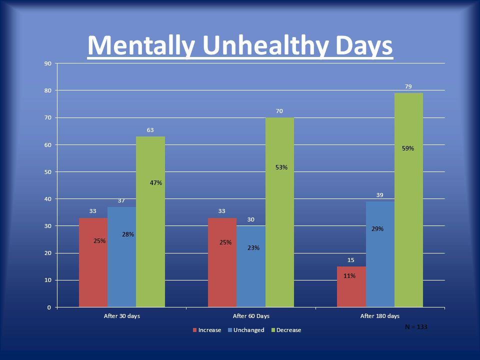 Mentally Unhealthy Days