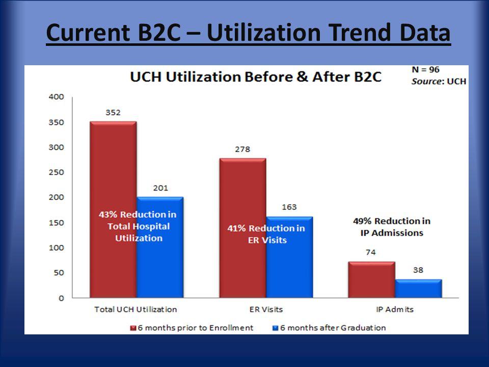 Current B2C – Utilization Trend Data
