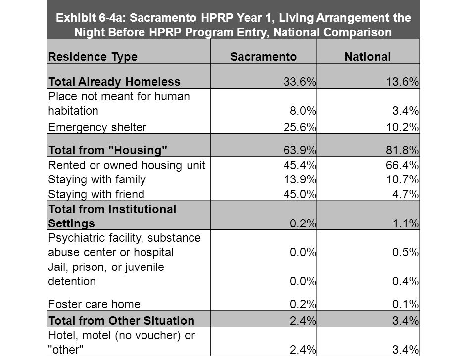 Exhibit 6-4a: Sacramento HPRP Year 1, Living Arrangement the Night Before HPRP Program Entry, National Comparison Residence TypeSacramentoNational Total Already Homeless33.6%13.6% Place not meant for human habitation8.0%3.4% Emergency shelter25.6%10.2% Total from Housing 63.9%81.8% Rented or owned housing unit45.4%66.4% Staying with family13.9%10.7% Staying with friend45.0%4.7% Total from Institutional Settings0.2%1.1% Psychiatric facility, substance abuse center or hospital0.0%0.5% Jail, prison, or juvenile detention0.0%0.4% Foster care home0.2%0.1% Total from Other Situation2.4%3.4% Hotel, motel (no voucher) or other 2.4%3.4%