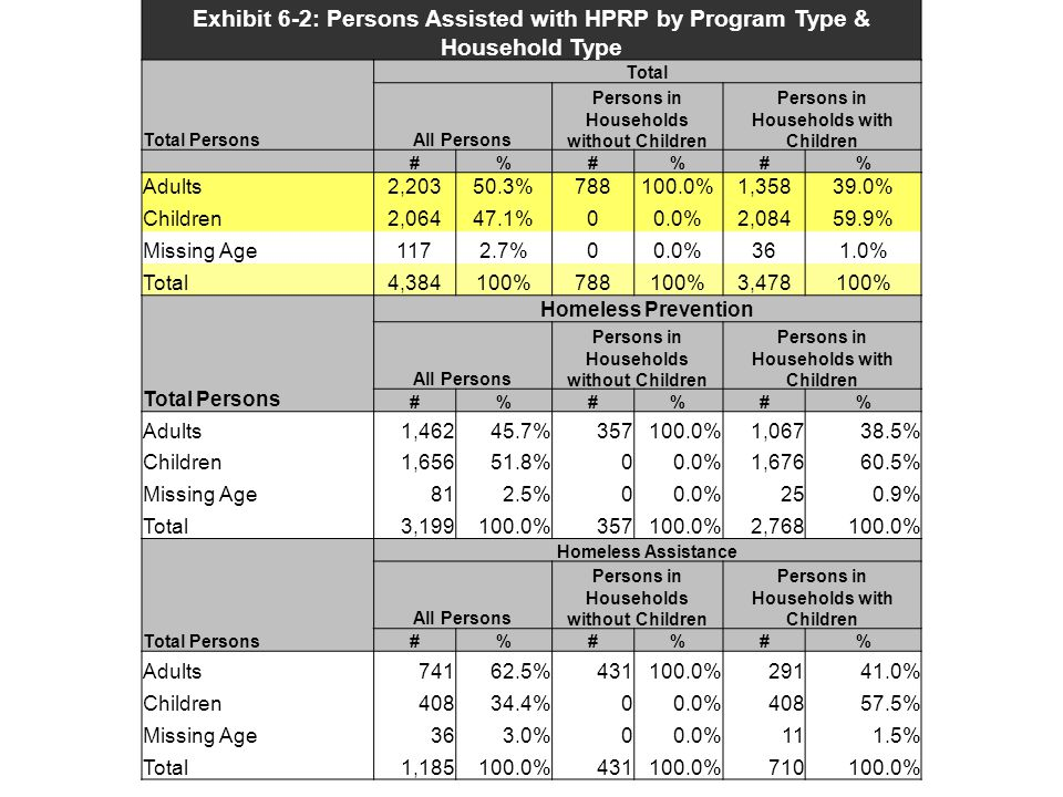 Exhibit 6-2: Persons Assisted with HPRP by Program Type & Household Type Total Persons Total All Persons Persons in Households without Children Person