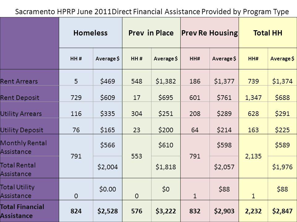 HomelessPrev in PlacePrev Re HousingTotal HH HH #Average $HH #Average $HH#Average $HH#Average $ Rent Arrears5$469548$1,382186$1,377739$1,374 Rent Depo