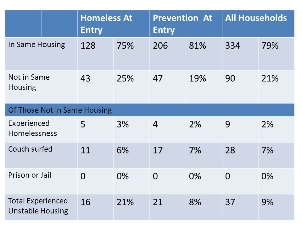Homeless At Entry Prevention At Entry All Households In Same Housing 12875%20681%33479% Not in Same Housing 4325%4719%9021% Of Those Not in Same Housi