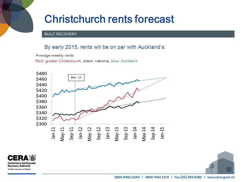 Christchurch rents forecast By early 2015, rents will be on par with Auckland's: