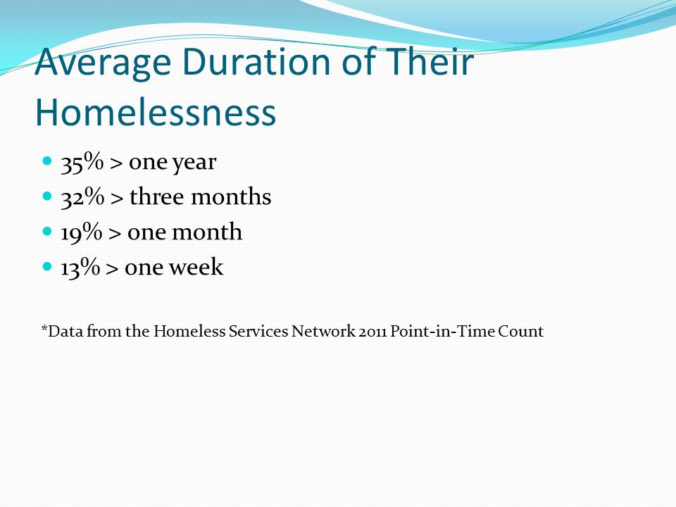 Average Duration of Their Homelessness 35% > one year 32% > three months 19% > one month 13% > one week *Data from the Homeless Services Network 2011