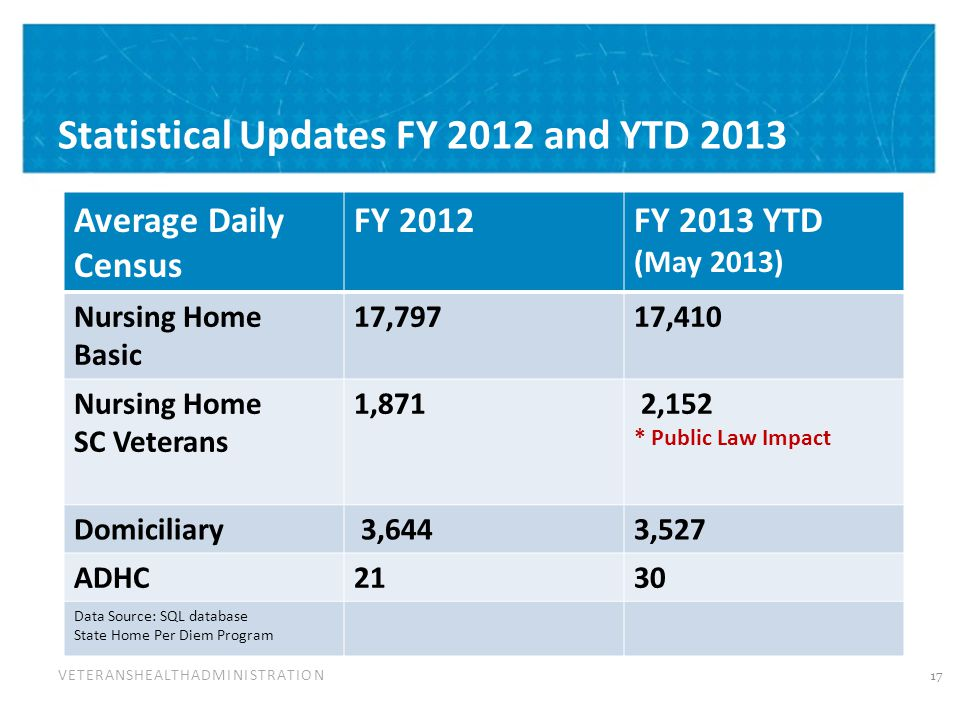 VETERANSHEALTHADMINISTRATION Statistical Updates FY 2012 and YTD 2013 Average Daily Census FY 2012FY 2013 YTD (May 2013) Nursing Home Basic 17,79717,410 Nursing Home SC Veterans 1,871 2,152 * Public Law Impact Domiciliary 3,6443,527 ADHC2130 Data Source: SQL database State Home Per Diem Program 17