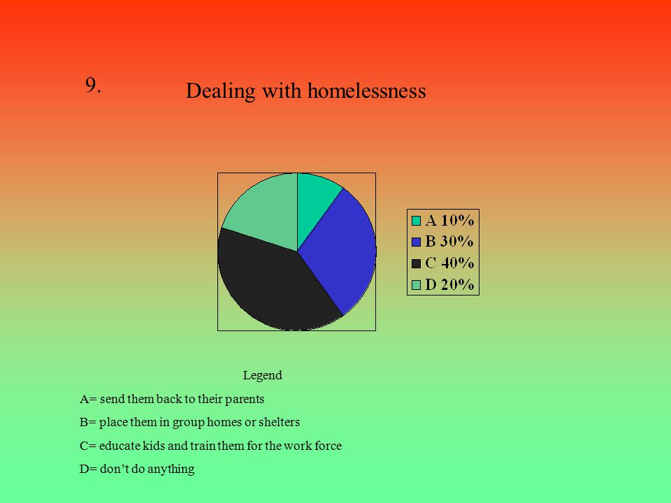 Question1 Response % A (choose homelessness) B(forced homelessness) (90%) (10%) 8.