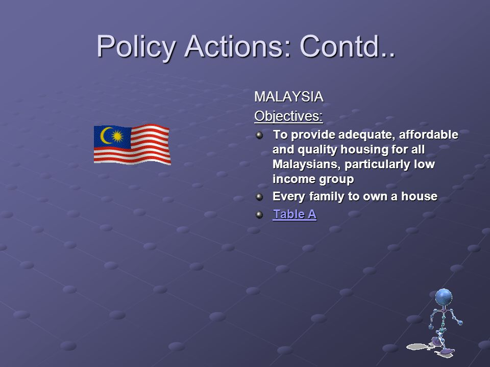 Policy Actions: Contd.. MALAYSIA Objectives: To provide adequate, affordable and quality housing for all Malaysians, particularly low income group Eve