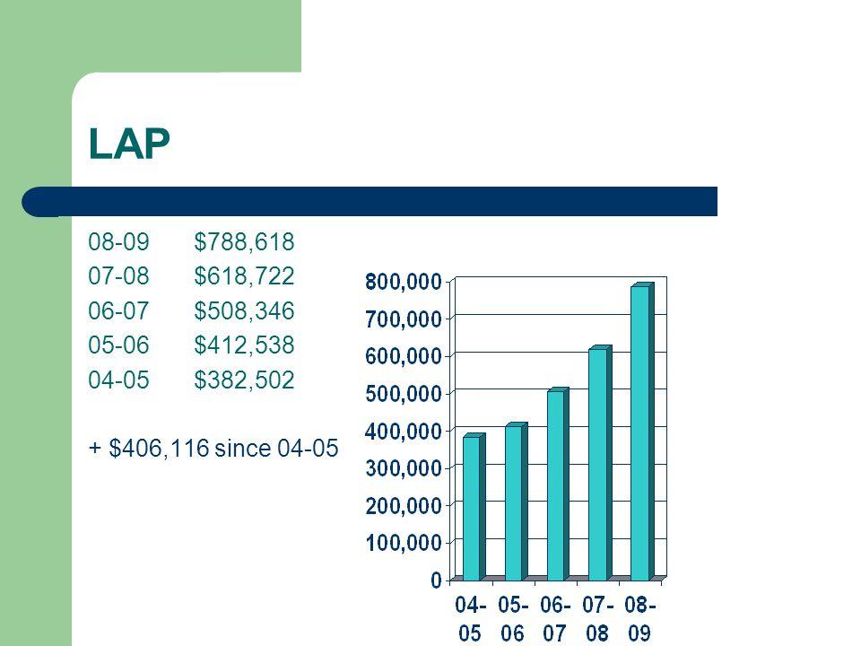LAP 08-09 $788,618 07-08 $618,722 06-07 $508,346 05-06 $412,538 04-05 $382,502 + $406,116 since 04-05