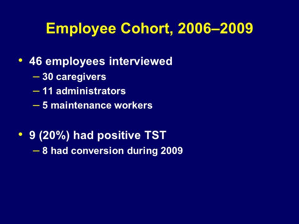 Employee Cohort, 2006–2009 46 employees interviewed – 30 caregivers – 11 administrators – 5 maintenance workers 9 (20%) had positive TST – 8 had conve