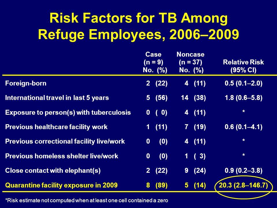 Risk Factors for TB Among Refuge Employees, 2006–2009 Case (n = 9) No.