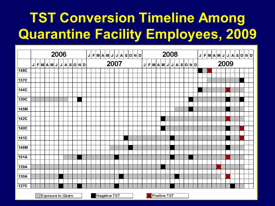 TST Conversion Timeline Among Quarantine Facility Employees, 2009