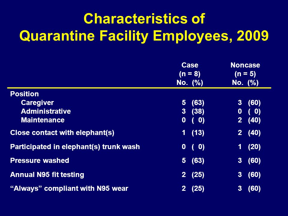 Characteristics of Quarantine Facility Employees, 2009 Case (n = 8) No.