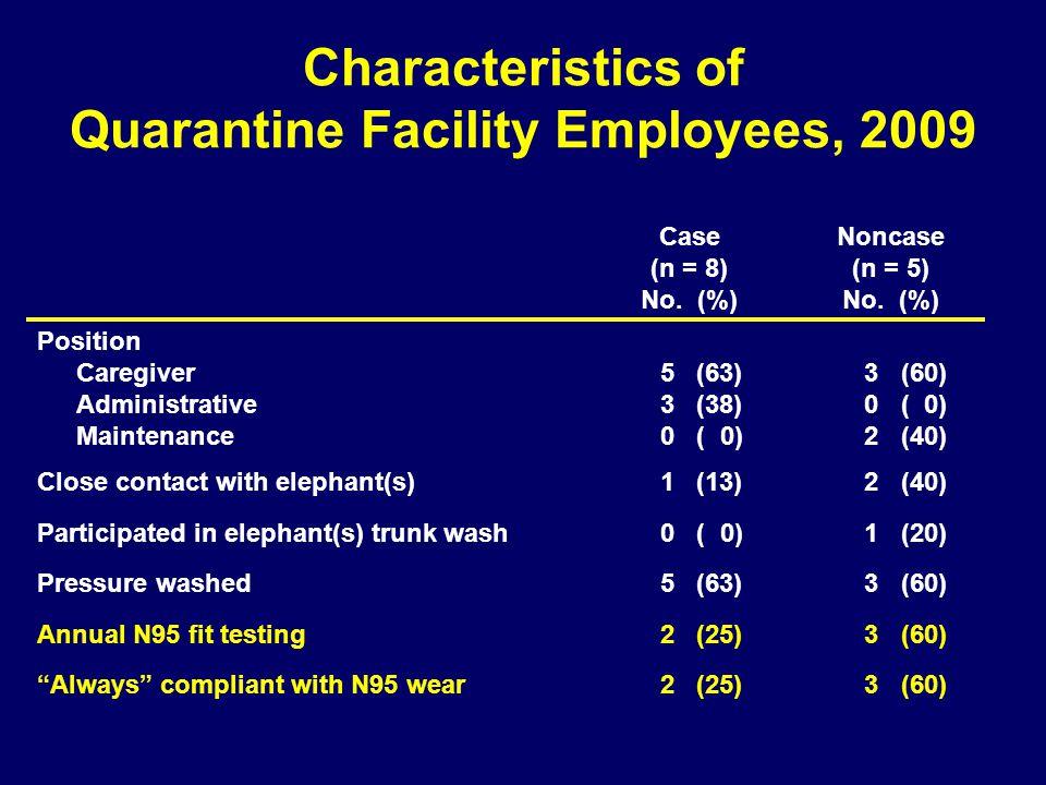 Characteristics of Quarantine Facility Employees, 2009 Case (n = 8) No. (%) Noncase (n = 5) No. (%) Position Caregiver Administrative Maintenance 5 (6