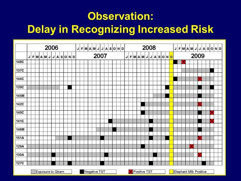 Observation: Delay in Recognizing Increased Risk