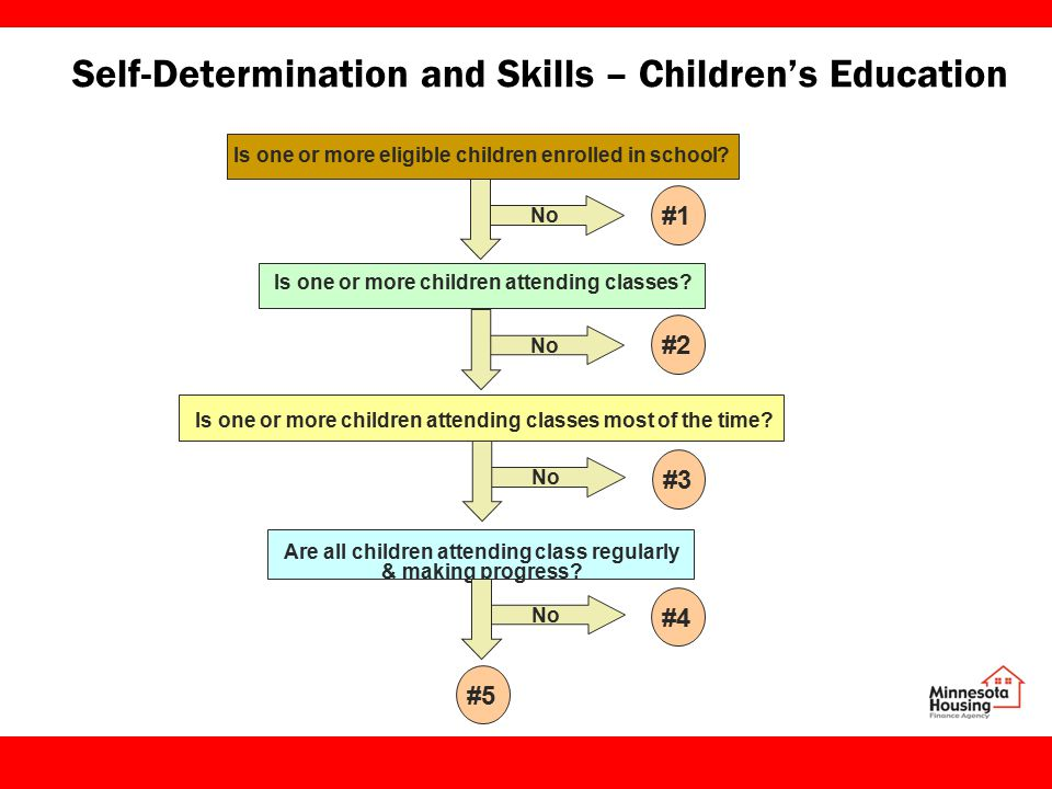Self-Determination and Skills – Children's Education Is one or more eligible children enrolled in school.