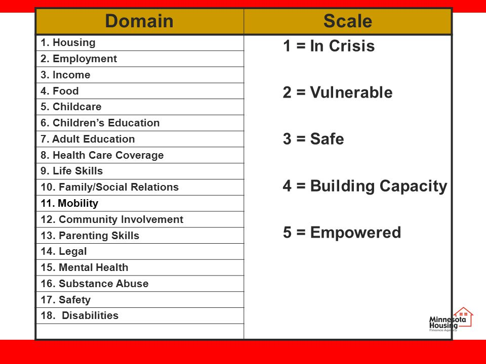 DomainScale 1. Housing 1 = In Crisis 2 = Vulnerable 3 = Safe 4 = Building Capacity 5 = Empowered 2.