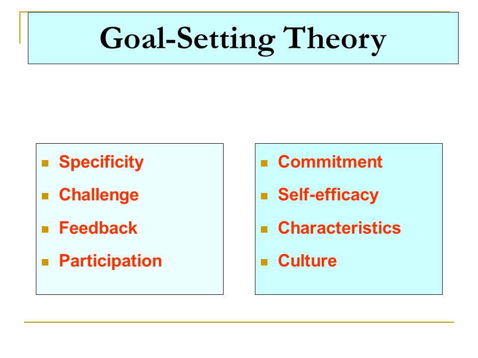 Goal-Setting Theory Specificity Challenge Feedback Participation Commitment Self-efficacy Characteristics Culture