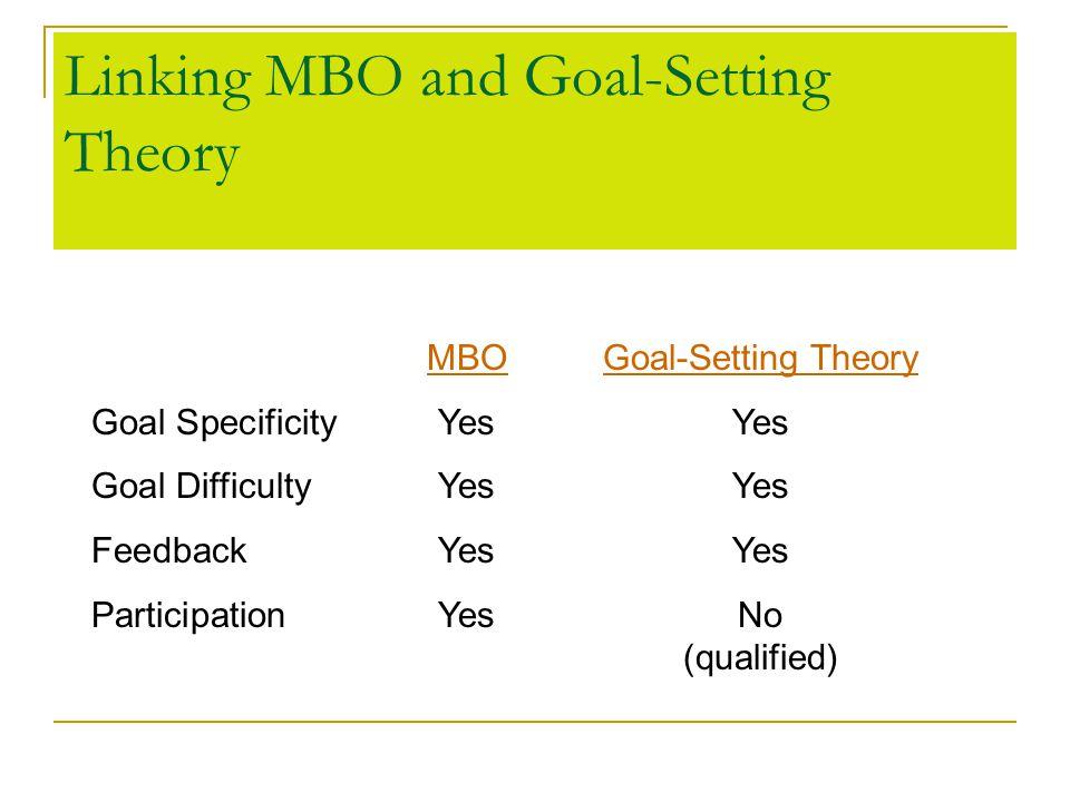 Linking MBO and Goal-Setting Theory MBO Goal-Setting Theory Goal SpecificityYesYes Goal DifficultyYesYes FeedbackYesYes ParticipationYesNo (qualified)