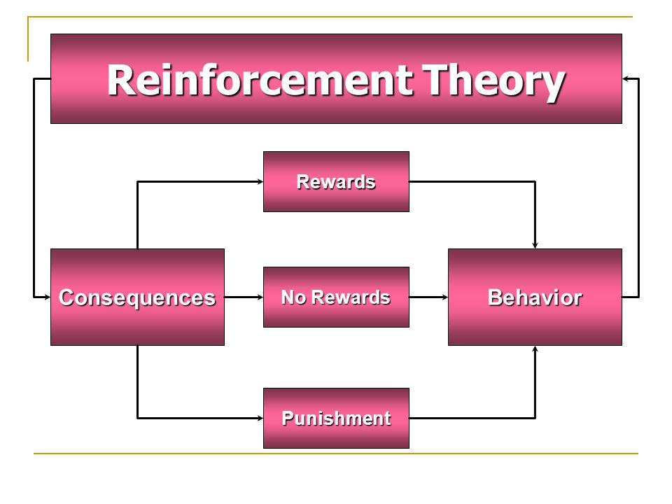 Reinforcement Theory Consequences Rewards No Rewards Punishment Behavior