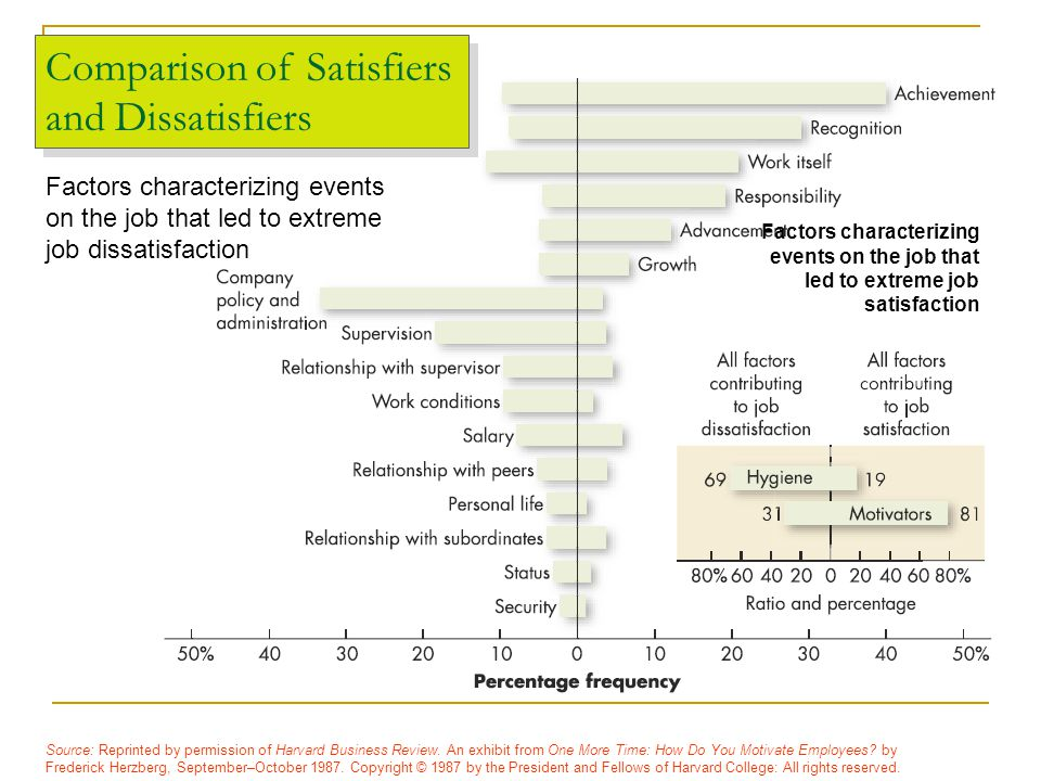 Contrasting Views of Satisfaction and Dissatisfaction