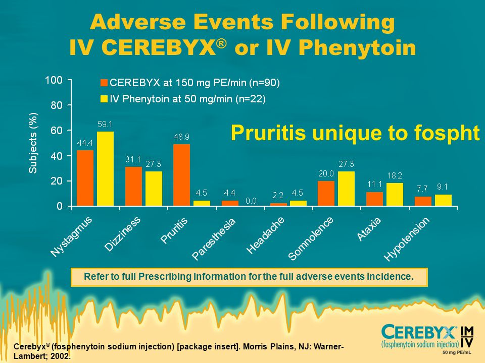 Adverse Events Following IV CEREBYX ® or IV Phenytoin Cerebyx ® (fosphenytoin sodium injection) [package insert].