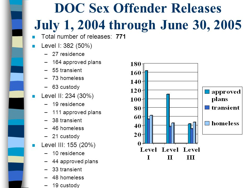 DOC Sex Offender Releases July 1, 2004 through June 30, 2005 n Total number of releases: 771 n Level I: 382 (50%) –27 residence –164 approved plans –5