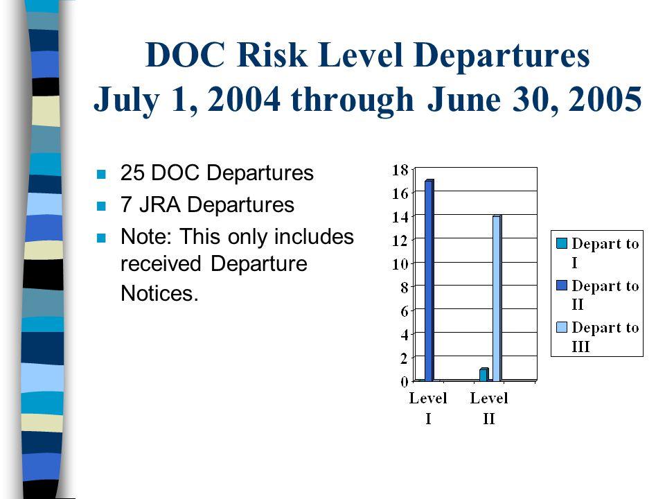 DOC Risk Level Departures July 1, 2004 through June 30, 2005 n 25 DOC Departures n 7 JRA Departures n Note: This only includes received Departure Noti