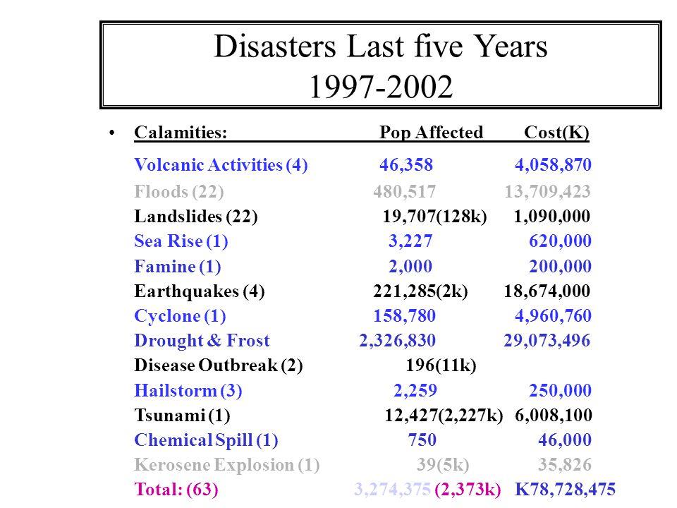 Disasters Last five Years 1997-2002 Calamities: Pop Affected Cost(K) Volcanic Activities (4)46,3584,058,870 Floods (22) 480,517 13,709,423 Landslides