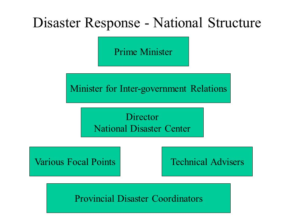 Prime Minister Minister for Inter-government Relations Director National Disaster Center Technical Advisers Provincial Disaster Coordinators Various Focal Points Disaster Response - National Structure