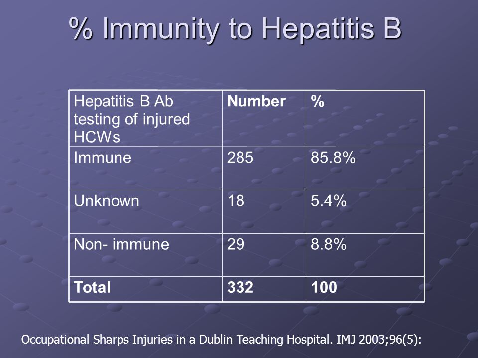 % Immunity to Hepatitis B 100332Total 8.8%29Non- immune 5.4%18Unknown 85.8%285Immune %NumberHepatitis B Ab testing of injured HCWs Occupational Sharps Injuries in a Dublin Teaching Hospital.