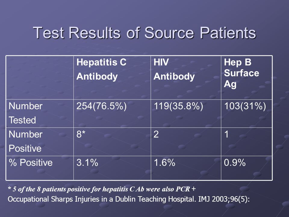 Test Results of Source Patients 0.9%1.6%3.1% Positive 128*Number Positive 103(31%)119(35.8%)254(76.5%)Number Tested Hep B Surface Ag HIV Antibody Hepatitis C Antibody * 5 of the 8 patients positive for hepatitis C Ab were also PCR + Occupational Sharps Injuries in a Dublin Teaching Hospital.