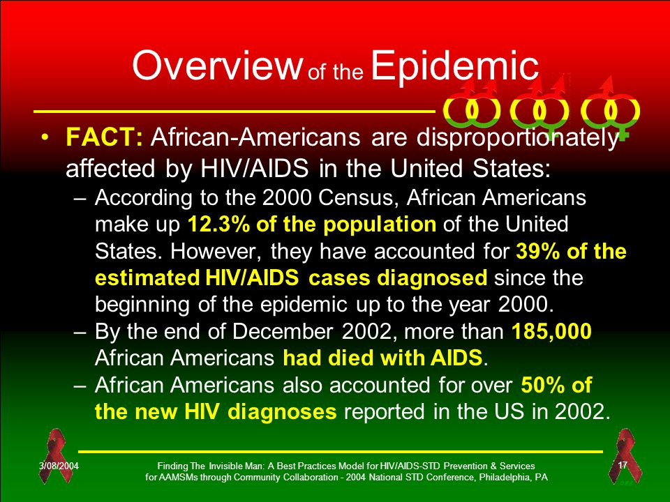 OES 3/08/2004Finding The Invisible Man: A Best Practices Model for HIV/AIDS-STD Prevention & Services for AAMSMs through Community Collaboration - 2004 National STD Conference, Philadelphia, PA 17 Overview of the Epidemic FACT: African-Americans are disproportionately affected by HIV/AIDS in the United States: –According to the 2000 Census, African Americans make up 12.3% of the population of the United States.