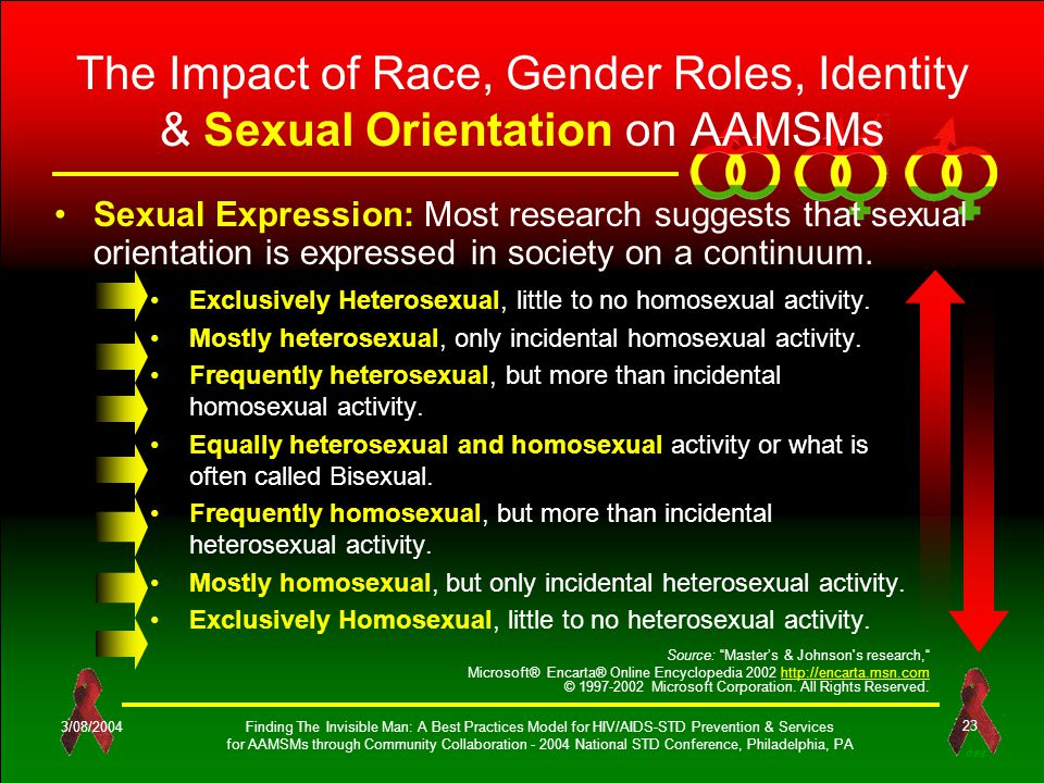 OES 3/08/2004Finding The Invisible Man: A Best Practices Model for HIV/AIDS-STD Prevention & Services for AAMSMs through Community Collaboration - 2004 National STD Conference, Philadelphia, PA 23 The Impact of Race, Gender Roles, Identity & Sexual Orientation on AAMSMs Exclusively Heterosexual, little to no homosexual activity.