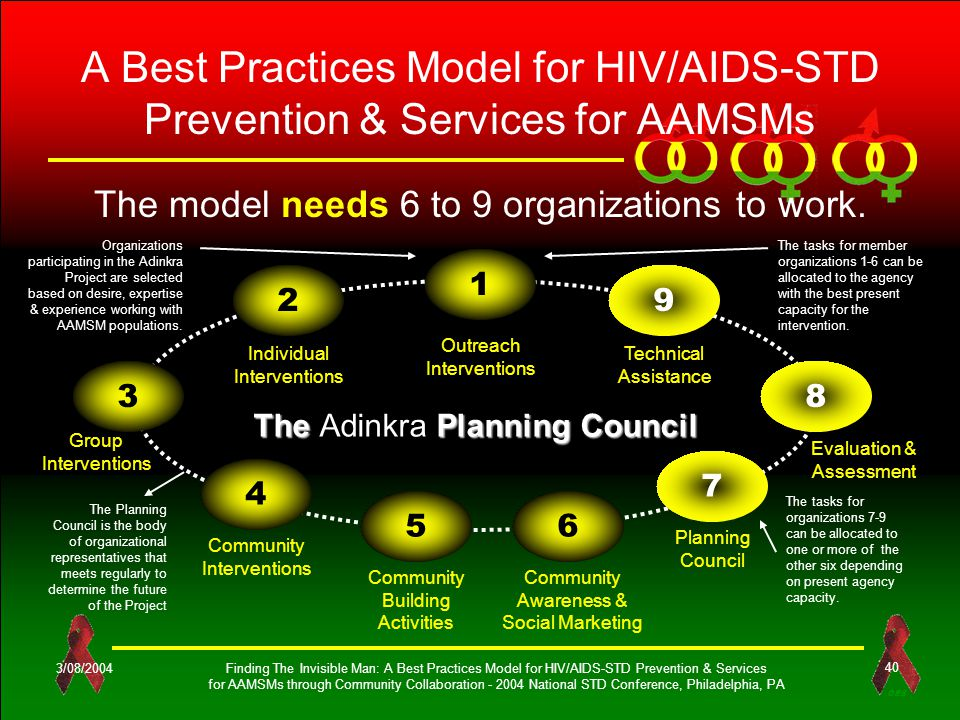 OES 3/08/2004Finding The Invisible Man: A Best Practices Model for HIV/AIDS-STD Prevention & Services for AAMSMs through Community Collaboration - 2004 National STD Conference, Philadelphia, PA 40 A Best Practices Model for HIV/AIDS-STD Prevention & Services for AAMSMs The model needs 6 to 9 organizations to work.