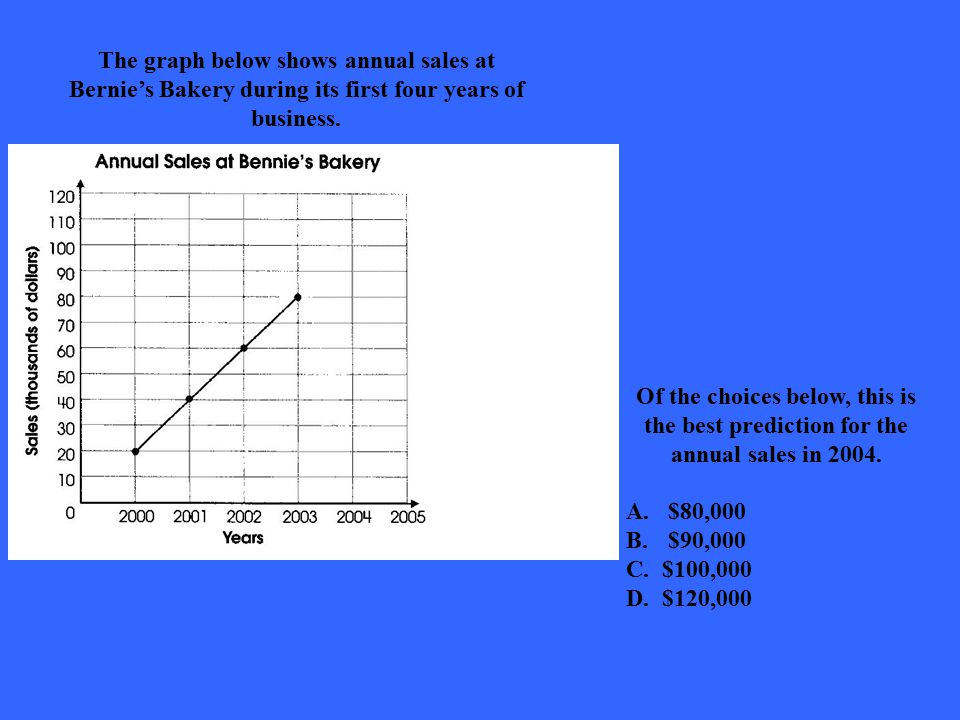 The graph below shows annual sales at Bernie's Bakery during its first four years of business.