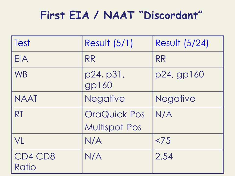 First EIA / NAAT Discordant TestResult (5/1)Result (5/24) EIARR WBp24, p31, gp160 p24, gp160 NAATNegative RTOraQuick Pos Multispot Pos N/A VLN/A<75 CD4 CD8 Ratio N/A2.54