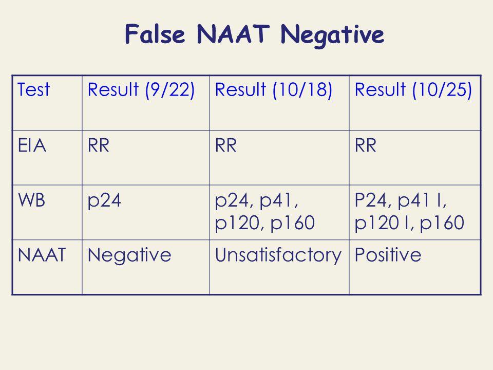 False NAAT Negative TestResult (9/22)Result (10/18)Result (10/25) EIARR WBp24p24, p41, p120, p160 P24, p41 I, p120 I, p160 NAATNegativeUnsatisfactoryPositive