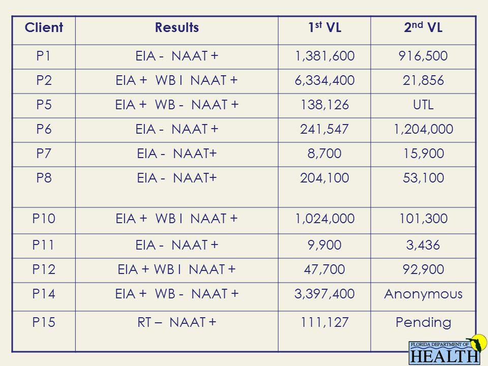 ClientResults1 st VL2 nd VL P1EIA - NAAT +1,381,600916,500 P2EIA + WB I NAAT +6,334,40021,856 P5EIA + WB - NAAT +138,126UTL P6EIA - NAAT +241,5471,204,000 P7EIA - NAAT+8,70015,900 P8EIA - NAAT+204,10053,100 P10EIA + WB I NAAT +1,024,000101,300 P11EIA - NAAT +9,9003,436 P12EIA + WB I NAAT +47,70092,900 P14EIA + WB - NAAT +3,397,400Anonymous P15RT – NAAT +111,127Pending
