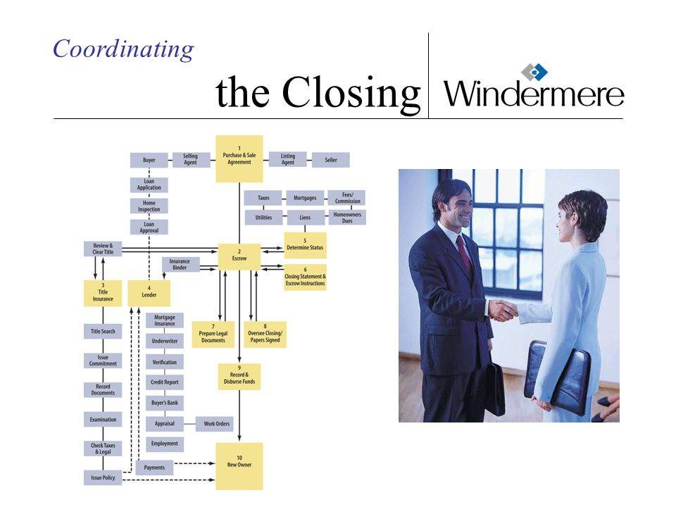 Coordinating the Closing